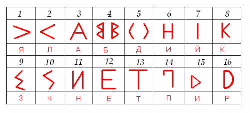 Bulgar_runic_letters.png